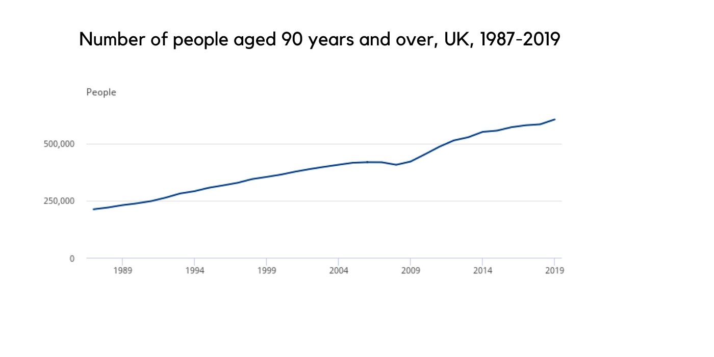 Graph depicting ageing population in UK | Frailty & Ageing | Vee Uye